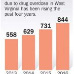 WV drug OD deaths soared above 840 in 2016